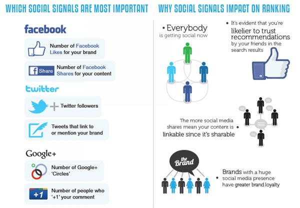 Chicago Social Media Marketing